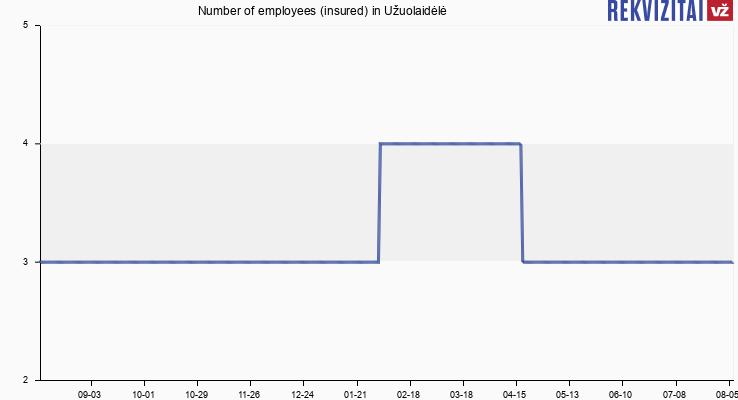 Number of employees (insured) in Užuolaidėlė