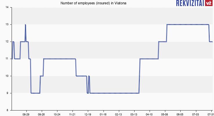 Number of employees (insured) in Viatona