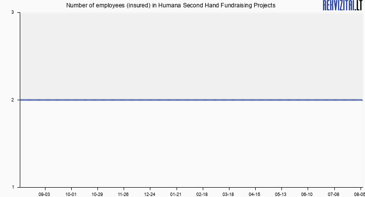 Number of employees (insured) in Humana Second Hand Fundraising Projects