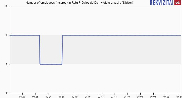 """Number of employees (insured) in Viešoji Įstaiga Rytų Prūsijos Dailės Mylėtojų Draugija """"Nidden"""""""