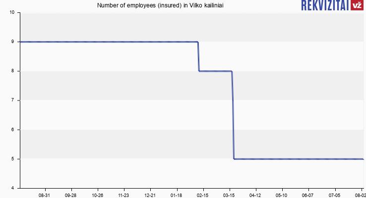 Number of employees (insured) in Vilko kailiniai