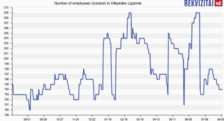 Number of employees (insured) in Vilkpėdės Ligoninė
