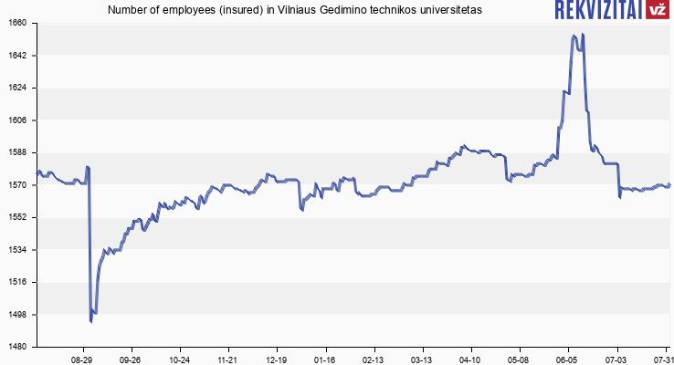 Number of employees (insured) in Vilniaus Gedimino technikos universitetas