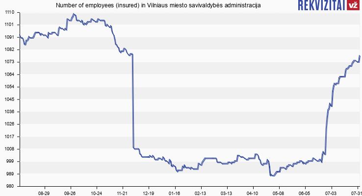Number of employees (insured) in Vilniaus miesto savivaldybės administracija