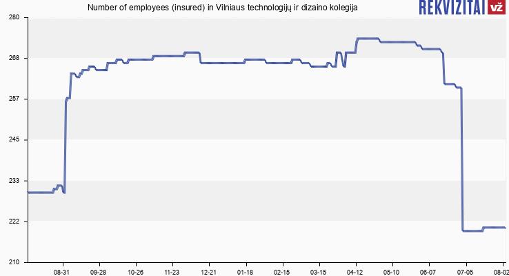 Number of employees (insured) in Vilniaus technologijų ir dizaino kolegija