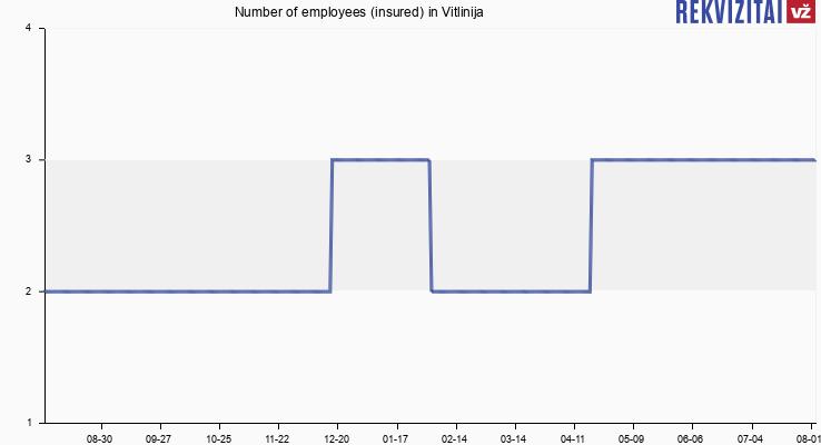 Number of employees (insured) in Vitlinija
