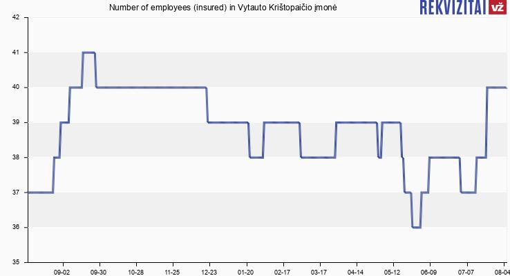 Number of employees (insured) in Vytauto Krištopaičio įmonė