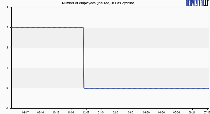 Number of employees (insured) in Pas Žydrūną