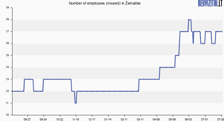 Number of employees (insured) in Žemaitės