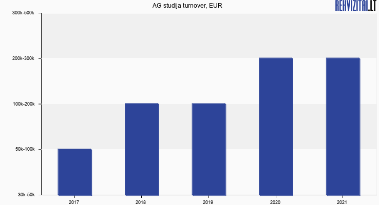 AG studija turnover, EUR