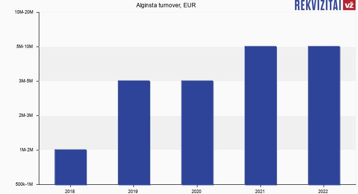 Alginsta turnover, EUR