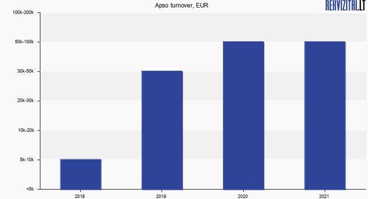 Apso turnover, EUR