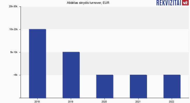 Atidėtas skrydis turnover, EUR