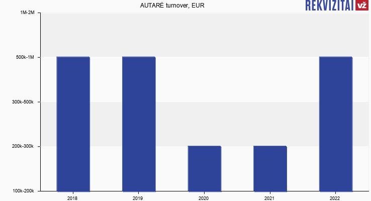 AUTARĖ turnover, EUR