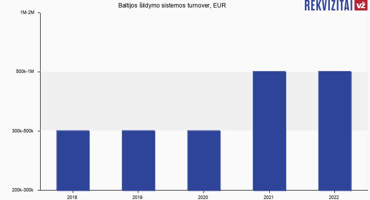 Baltijos šildymo sistemos turnover, EUR