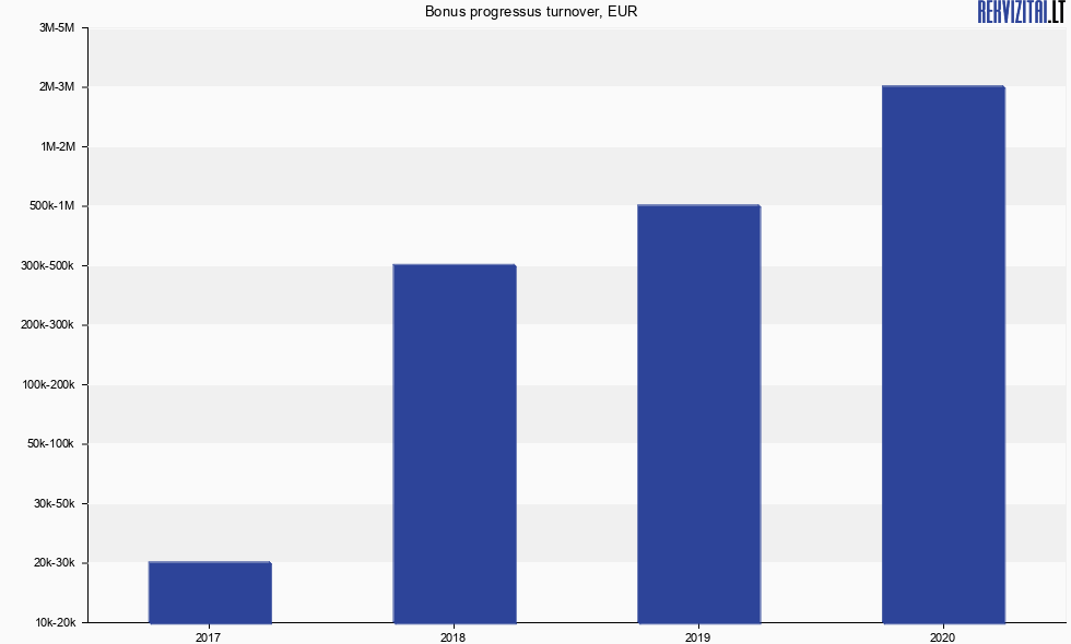Bonus progressus, UAB turnover, sales revenue, earnings ...