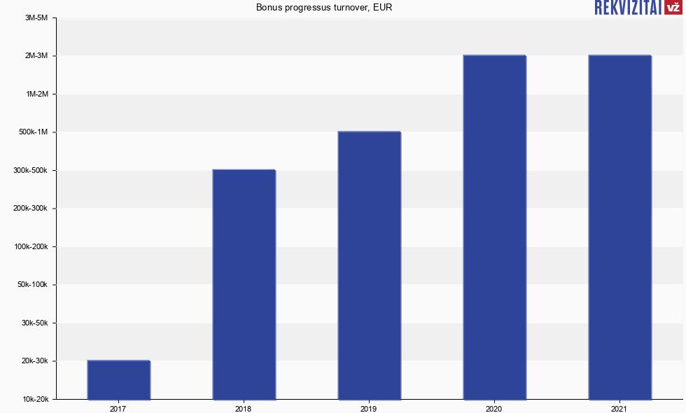 Bonus progressus, UAB turnover, sales revenue, earnings ...