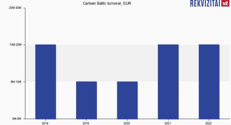 Carlsen Baltic turnover, EUR
