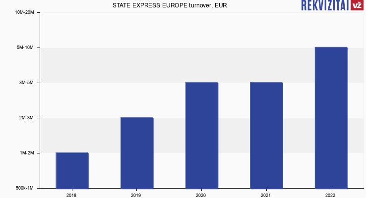 STATE EXPRESS EUROPE turnover, EUR