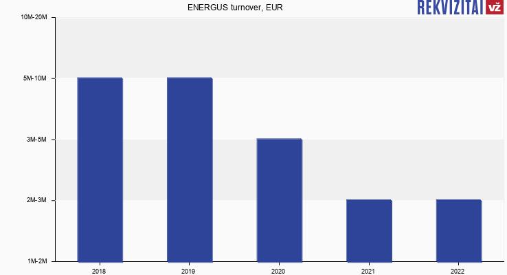 ENERGUS turnover, EUR