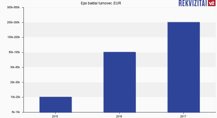 Epo baldai turnover, EUR