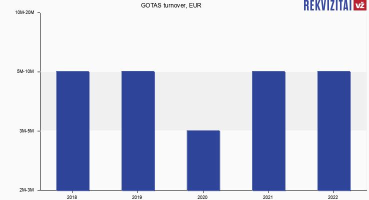 GOTAS turnover, EUR