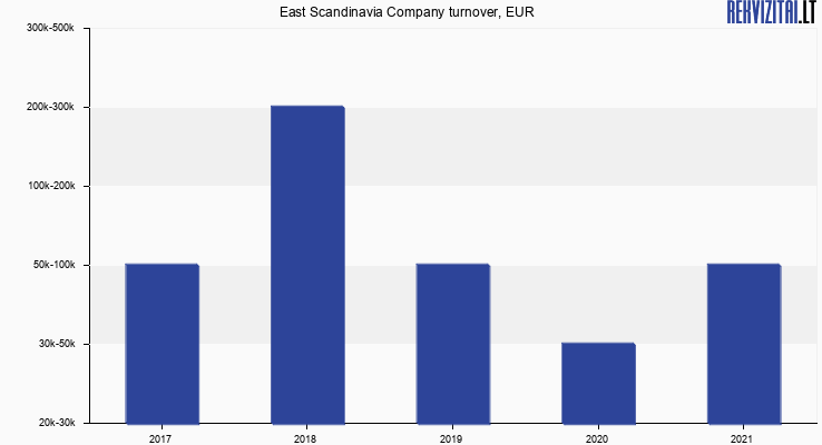 East Scandinavia Company turnover, EUR