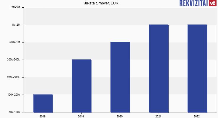 Jukata turnover, EUR