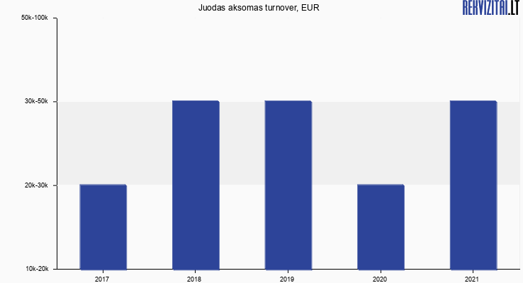 Juodas aksomas turnover, EUR