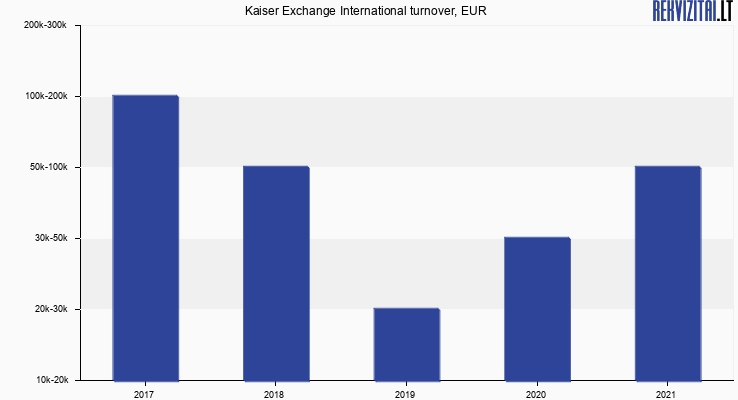 Kaiser Exchange International turnover, EUR