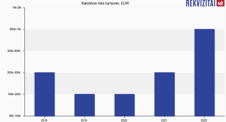Karolinos Hes turnover, EUR