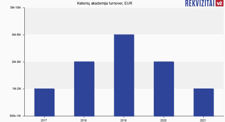 Kelionių akademija turnover, EUR