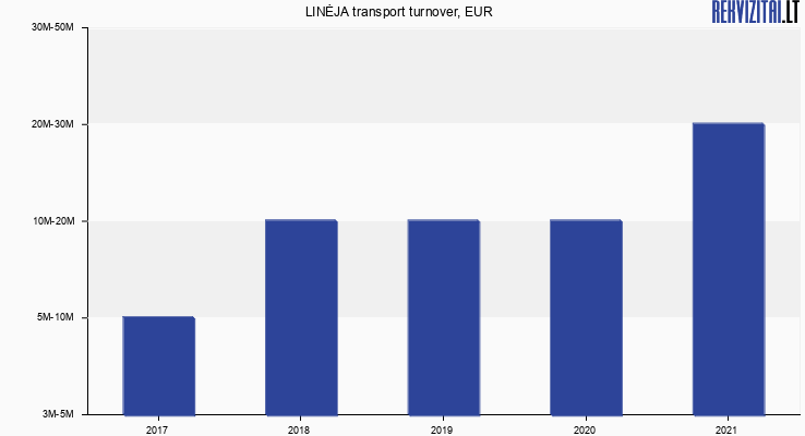 LINĖJA transport turnover, EUR