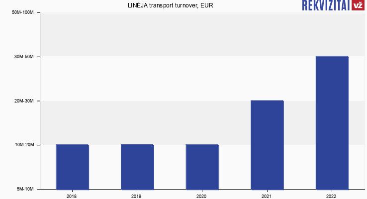 LINĖJA transport turnover, EUR