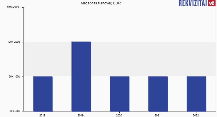 Megabitas turnover, EUR
