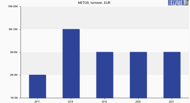 METOS, turnover, EUR