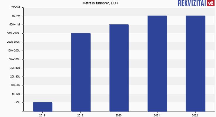 Metralis turnover, EUR