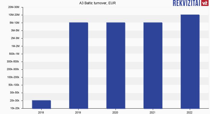 A3 Baltic turnover, EUR