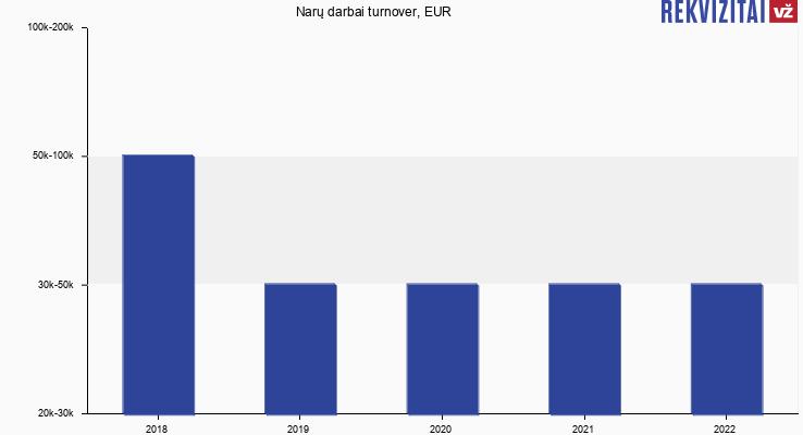 Narų darbai turnover, EUR