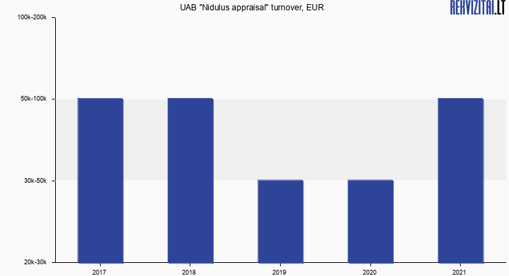 "UAB ""Nidulus appraisal"" turnover, EUR"