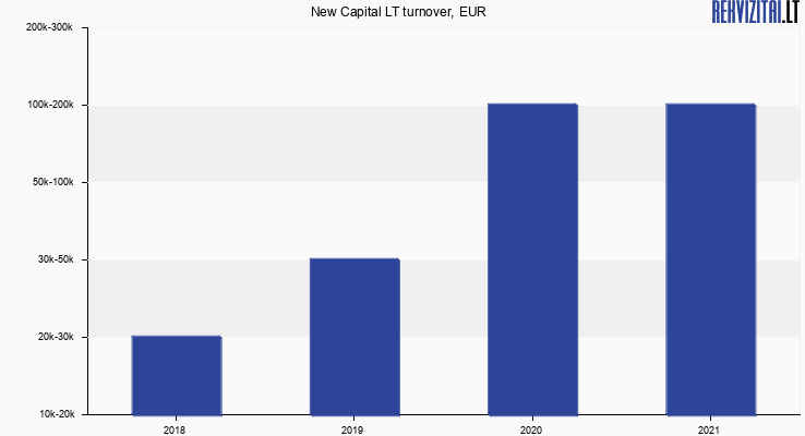 New Capital LT turnover, EUR