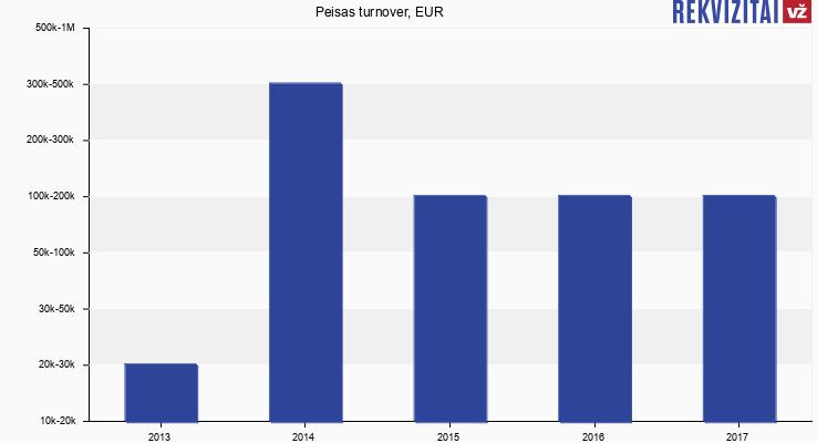 Peisas turnover, EUR
