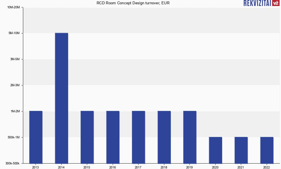 Rcd Room Concept Design Turnover Eur