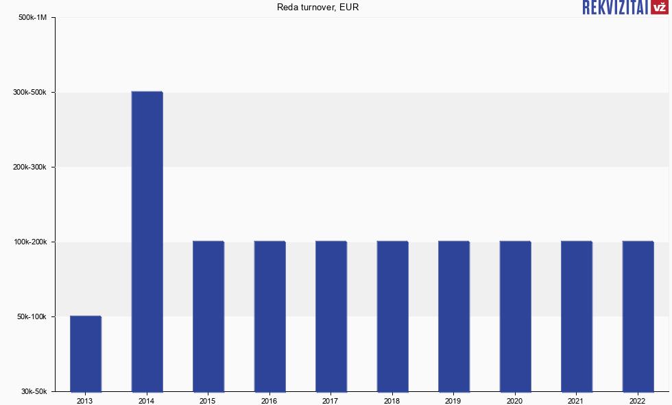 Reda, UAB turnover, earnings  Rekvizitai lt