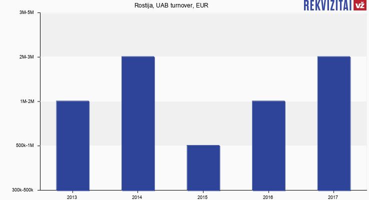 Rostija, UAB turnover, EUR