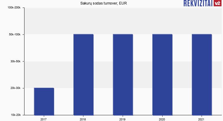 Sakurų sodas turnover, EUR