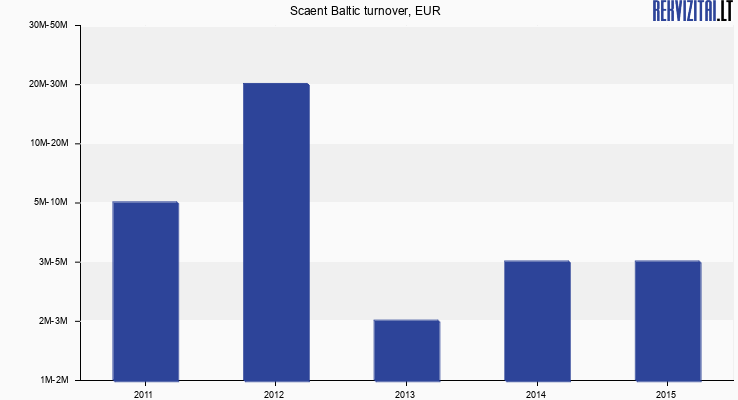 Scaent Baltic turnover, EUR
