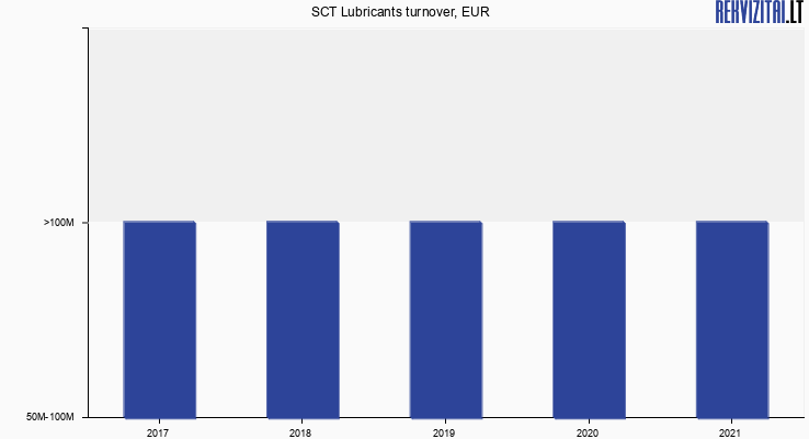 SCT Lubricants turnover, EUR