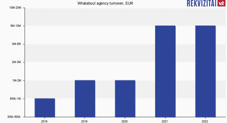 Seohelis turnover, EUR