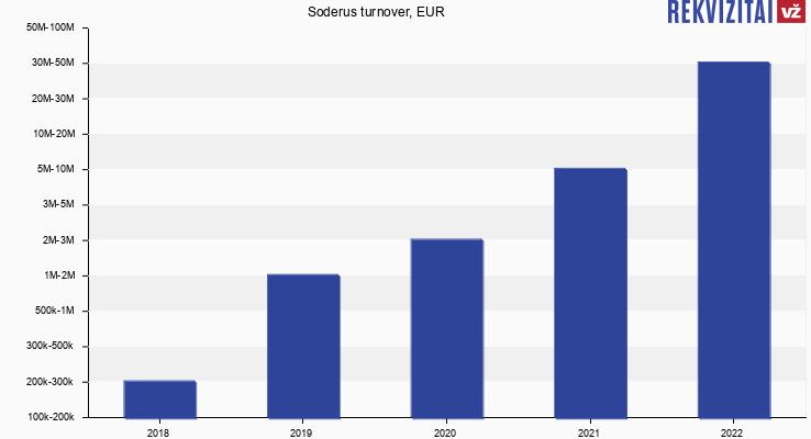 Soderus turnover, EUR